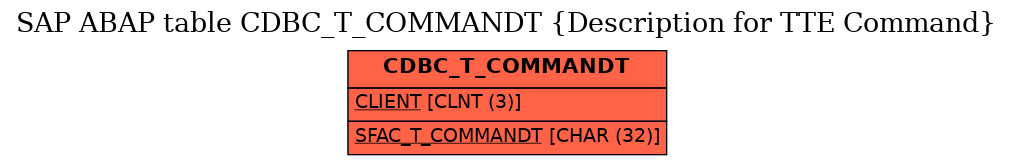 E-R Diagram for table CDBC_T_COMMANDT (Description for TTE Command)