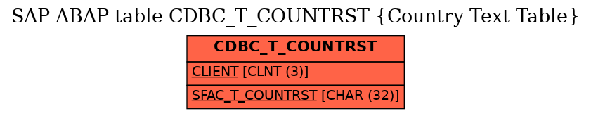 E-R Diagram for table CDBC_T_COUNTRST (Country Text Table)