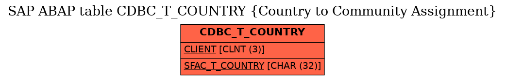 E-R Diagram for table CDBC_T_COUNTRY (Country to Community Assignment)