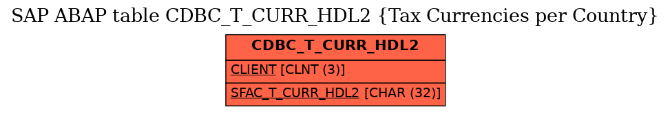 E-R Diagram for table CDBC_T_CURR_HDL2 (Tax Currencies per Country)