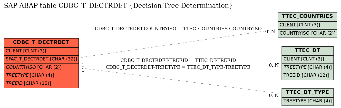 E-R Diagram for table CDBC_T_DECTRDET (Decision Tree Determination)