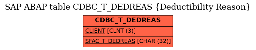 E-R Diagram for table CDBC_T_DEDREAS (Deductibility Reason)