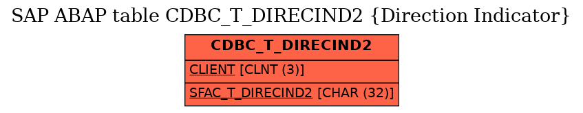 E-R Diagram for table CDBC_T_DIRECIND2 (Direction Indicator)