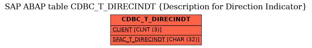 E-R Diagram for table CDBC_T_DIRECINDT (Description for Direction Indicator)