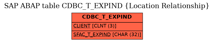 E-R Diagram for table CDBC_T_EXPIND (Location Relationship)