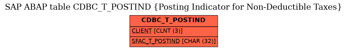 E-R Diagram for table CDBC_T_POSTIND (Posting Indicator for Non-Deductible Taxes)