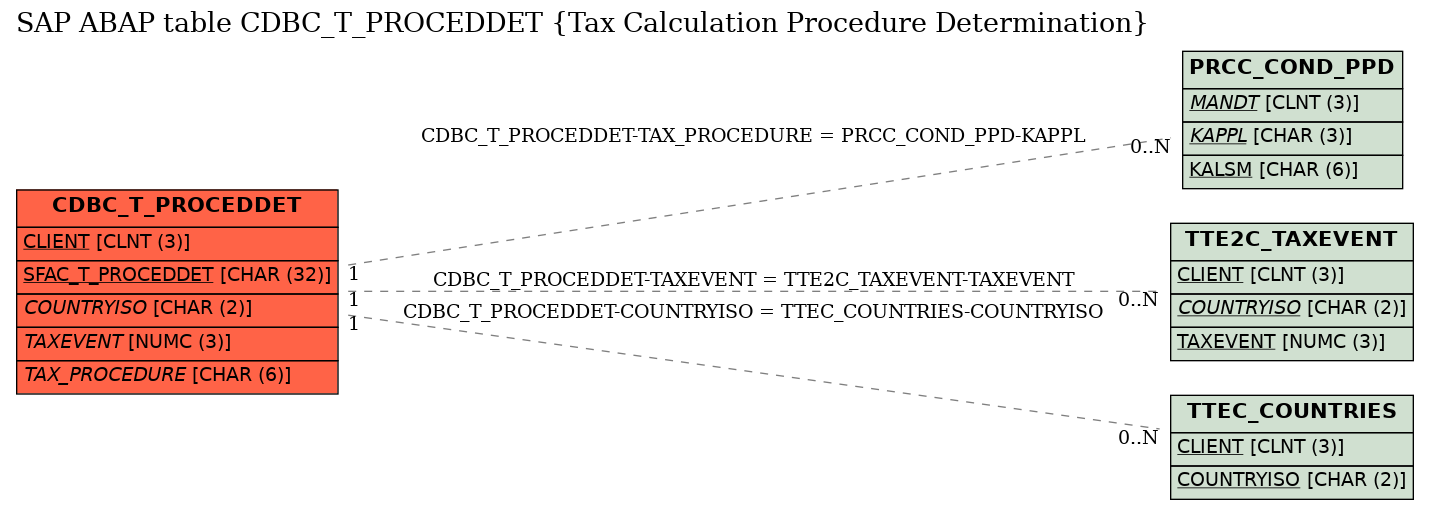 E-R Diagram for table CDBC_T_PROCEDDET (Tax Calculation Procedure Determination)