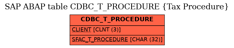 E-R Diagram for table CDBC_T_PROCEDURE (Tax Procedure)