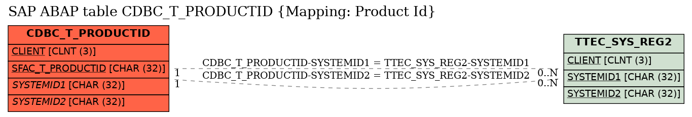 E-R Diagram for table CDBC_T_PRODUCTID (Mapping: Product Id)