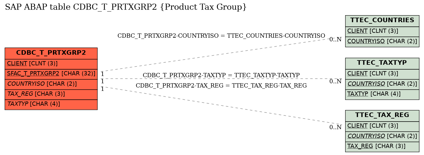 E-R Diagram for table CDBC_T_PRTXGRP2 (Product Tax Group)