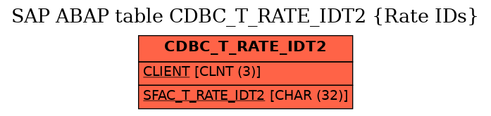 E-R Diagram for table CDBC_T_RATE_IDT2 (Rate IDs)
