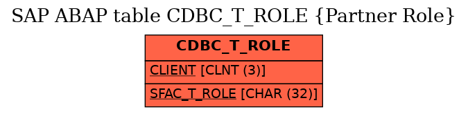 E-R Diagram for table CDBC_T_ROLE (Partner Role)