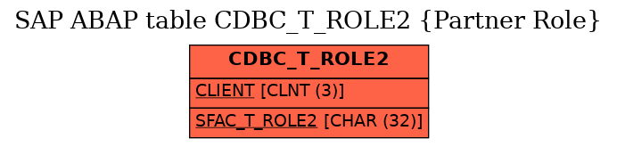 E-R Diagram for table CDBC_T_ROLE2 (Partner Role)