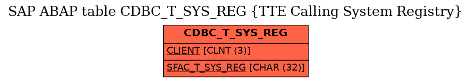 E-R Diagram for table CDBC_T_SYS_REG (TTE Calling System Registry)