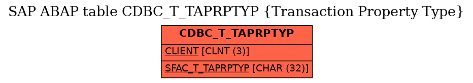 E-R Diagram for table CDBC_T_TAPRPTYP (Transaction Property Type)
