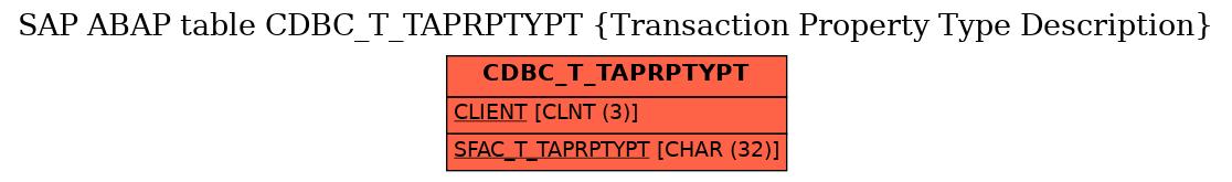 E-R Diagram for table CDBC_T_TAPRPTYPT (Transaction Property Type Description)