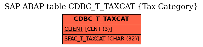 E-R Diagram for table CDBC_T_TAXCAT (Tax Category)