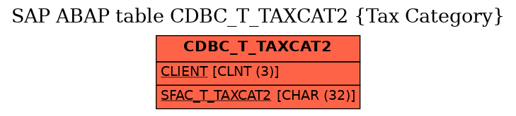 E-R Diagram for table CDBC_T_TAXCAT2 (Tax Category)