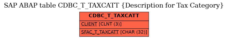 E-R Diagram for table CDBC_T_TAXCATT (Description for Tax Category)