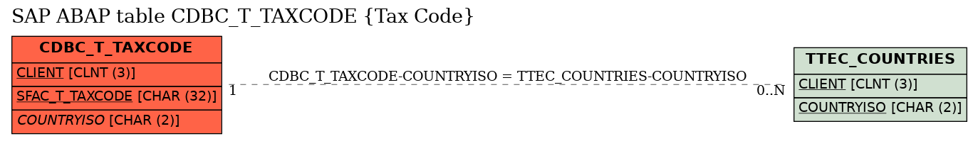 E-R Diagram for table CDBC_T_TAXCODE (Tax Code)
