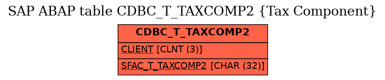 E-R Diagram for table CDBC_T_TAXCOMP2 (Tax Component)