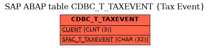 E-R Diagram for table CDBC_T_TAXEVENT (Tax Event)