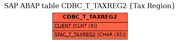 E-R Diagram for table CDBC_T_TAXREG2 (Tax Region)