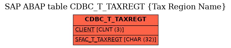 E-R Diagram for table CDBC_T_TAXREGT (Tax Region Name)