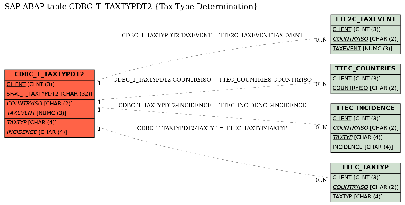 E-R Diagram for table CDBC_T_TAXTYPDT2 (Tax Type Determination)