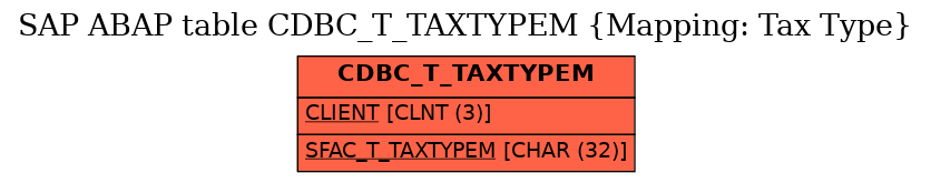 E-R Diagram for table CDBC_T_TAXTYPEM (Mapping: Tax Type)