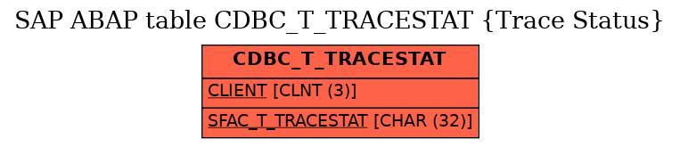 E-R Diagram for table CDBC_T_TRACESTAT (Trace Status)