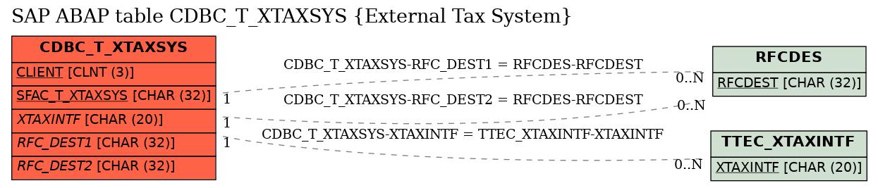 E-R Diagram for table CDBC_T_XTAXSYS (External Tax System)