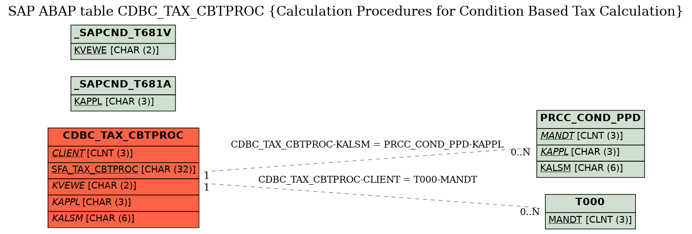 E-R Diagram for table CDBC_TAX_CBTPROC (Calculation Procedures for Condition Based Tax Calculation)