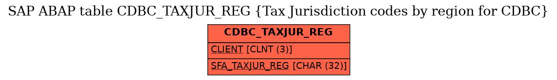 E-R Diagram for table CDBC_TAXJUR_REG (Tax Jurisdiction codes by region for CDBC)