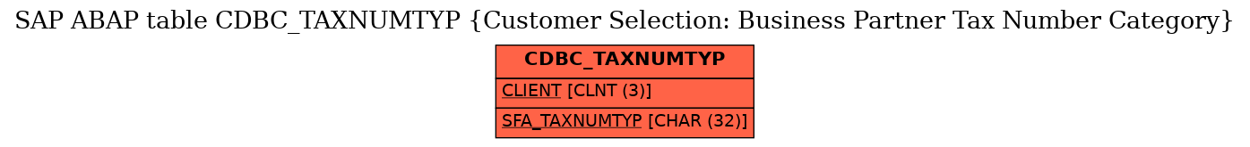 E-R Diagram for table CDBC_TAXNUMTYP (Customer Selection: Business Partner Tax Number Category)