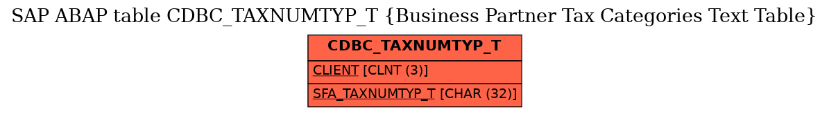 E-R Diagram for table CDBC_TAXNUMTYP_T (Business Partner Tax Categories Text Table)