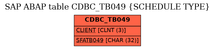 E-R Diagram for table CDBC_TB049 (SCHEDULE TYPE)