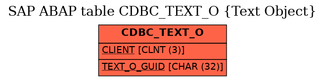 E-R Diagram for table CDBC_TEXT_O (Text Object)