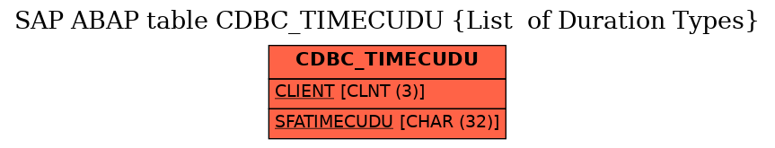 E-R Diagram for table CDBC_TIMECUDU (List  of Duration Types)
