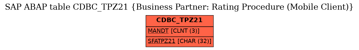 E-R Diagram for table CDBC_TPZ21 (Business Partner: Rating Procedure (Mobile Client))