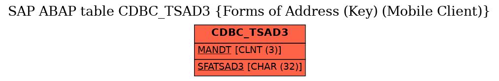 E-R Diagram for table CDBC_TSAD3 (Forms of Address (Key) (Mobile Client))