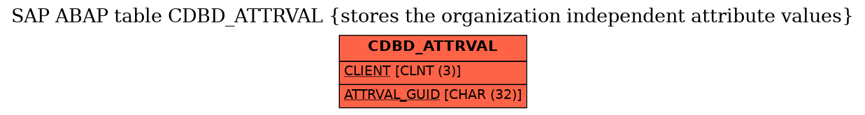 E-R Diagram for table CDBD_ATTRVAL (stores the organization independent attribute values)