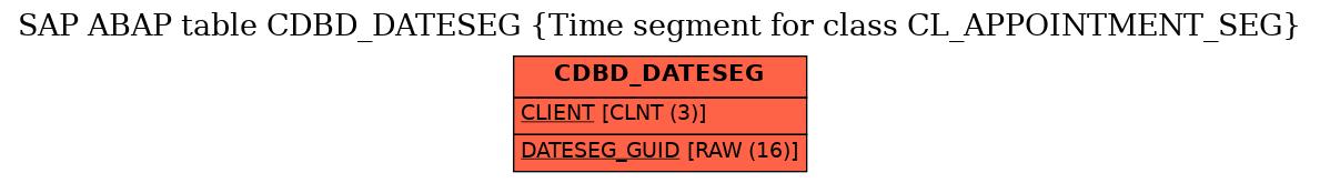 E-R Diagram for table CDBD_DATESEG (Time segment for class CL_APPOINTMENT_SEG)
