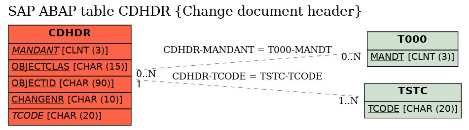 E-R Diagram for table CDHDR (Change document header)