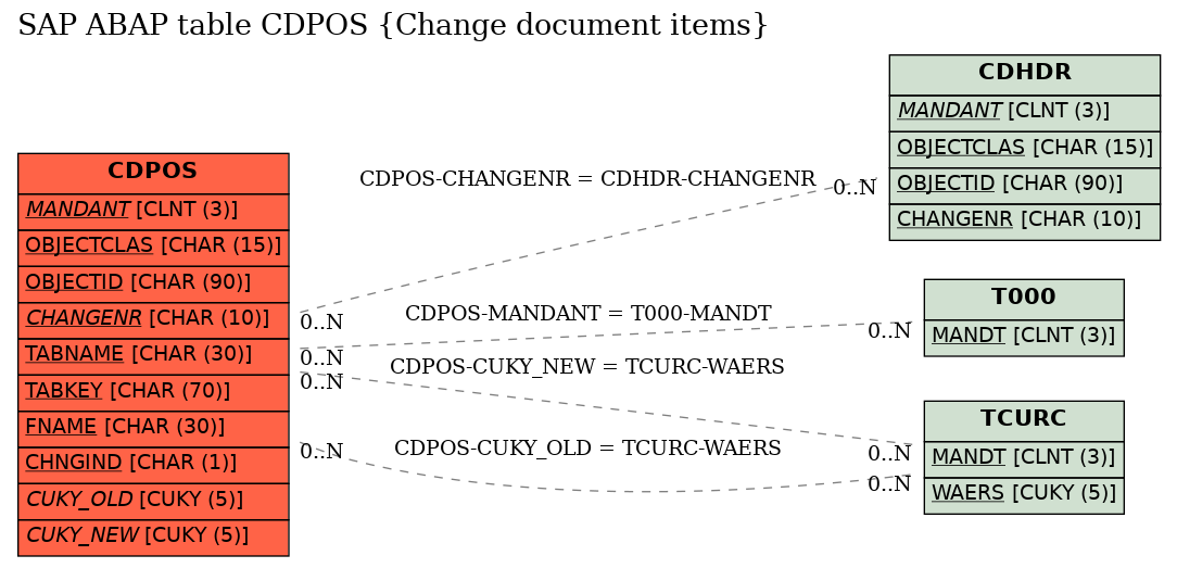 E-R Diagram for table CDPOS (Change document items)
