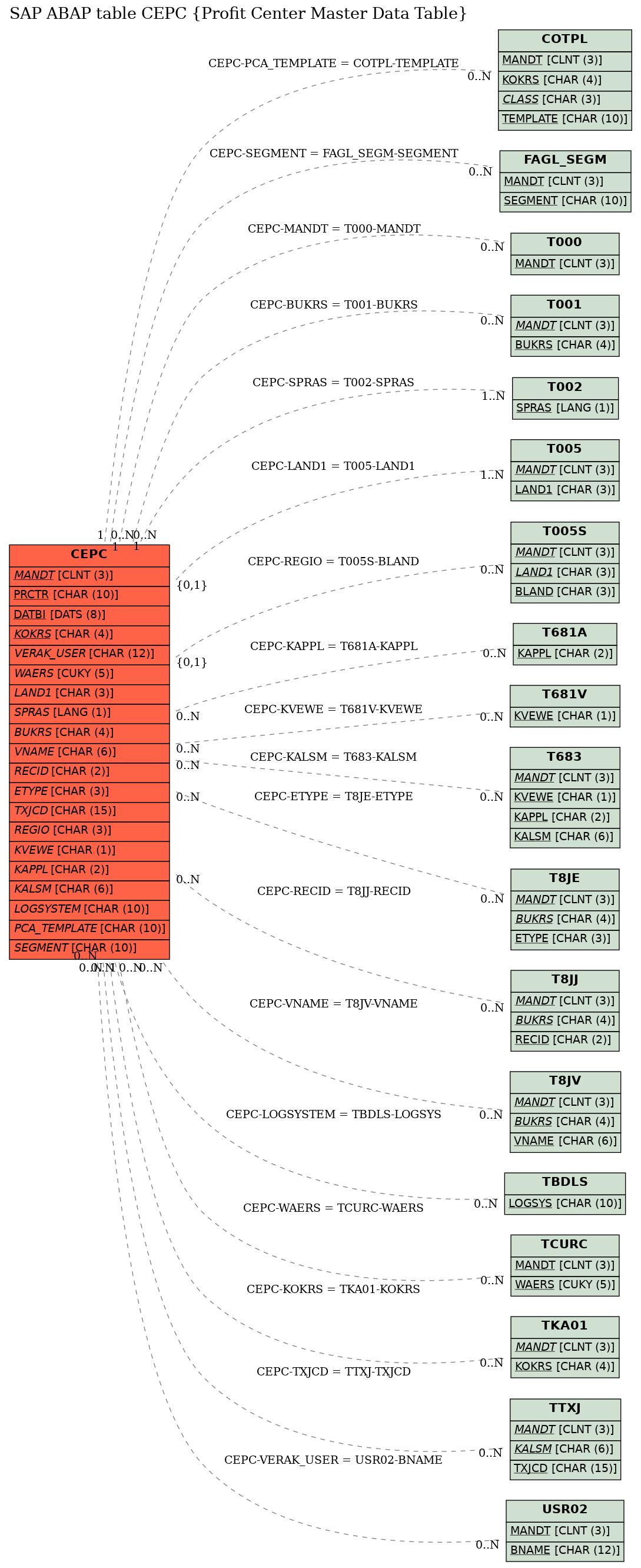 E-R Diagram for table CEPC (Profit Center Master Data Table)