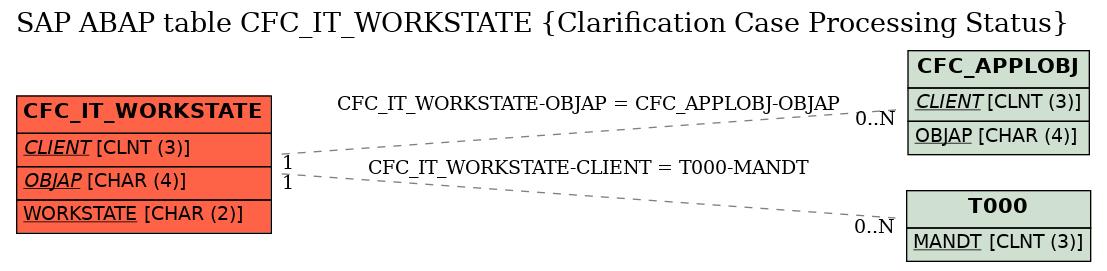 E-R Diagram for table CFC_IT_WORKSTATE (Clarification Case Processing Status)