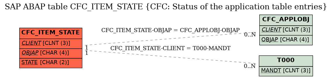 E-R Diagram for table CFC_ITEM_STATE (CFC: Status of the application table entries)