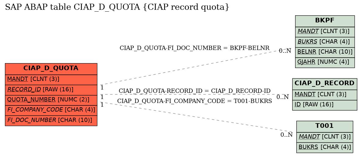 SAP ABAP Table CIAP_D_QUOTA (CIAP record quota) - SAP