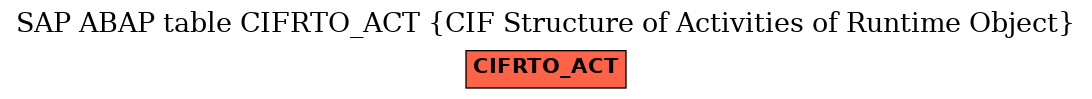 E-R Diagram for table CIFRTO_ACT (CIF Structure of Activities of Runtime Object)